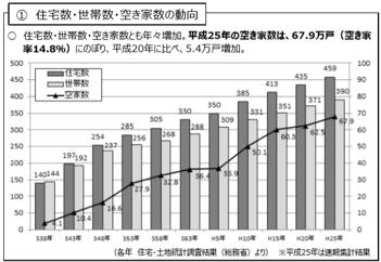 住宅数・世帯数・空き家数の動向
