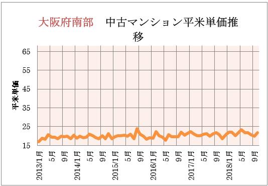 大阪府南部 中古マンション平米単価推移