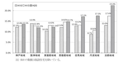 建物別空き家戸数(全国)