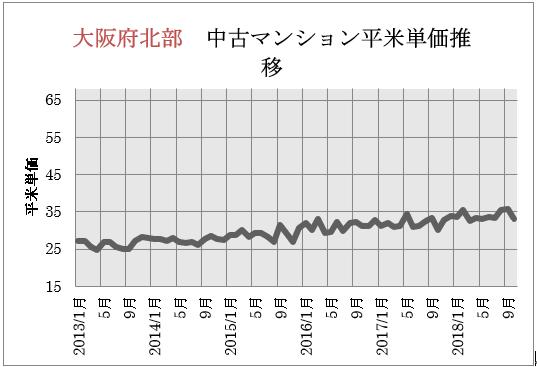 大阪市北部 中古マンション平米単価推移