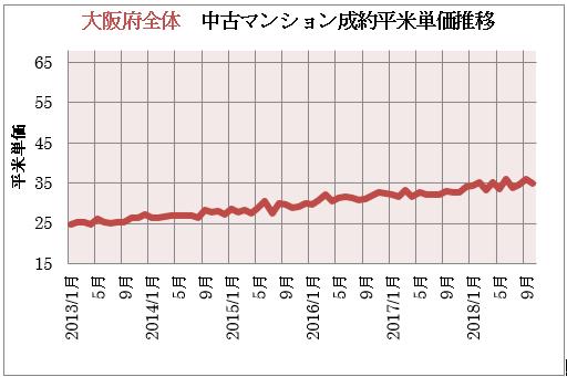 大阪府全体 中古マンション成約平米単価推移