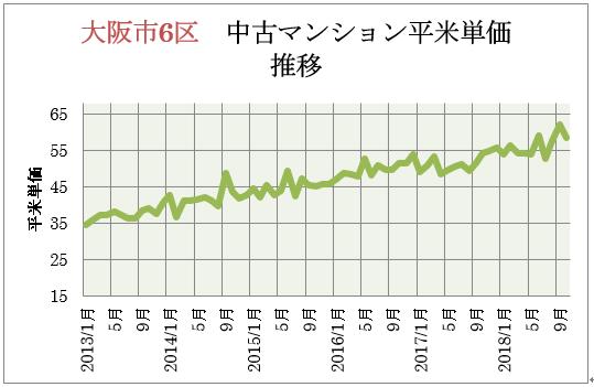 大阪市6区 中古マンション平米単価推移