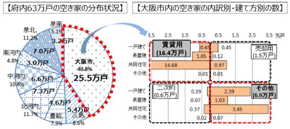 府内63万戸の空き家の分布状況 大阪市内の空き家の内訳別・建て方別の数