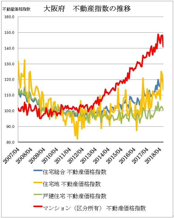 大阪府 不動産指数の推移