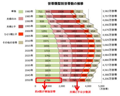 世帯類型別世帯数の推移