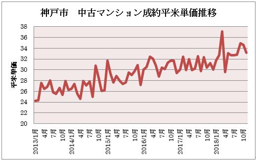 神戸市 中古マンション価格相場の推移