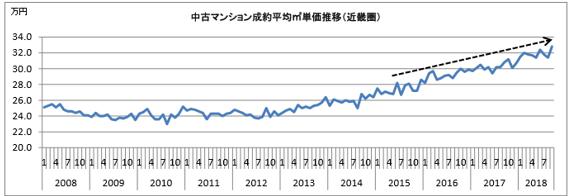 中古マンション成約平均㎡単価推移(近畿圏)
