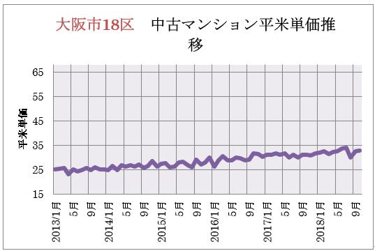 大阪市18区 中古マンション平米単価推移